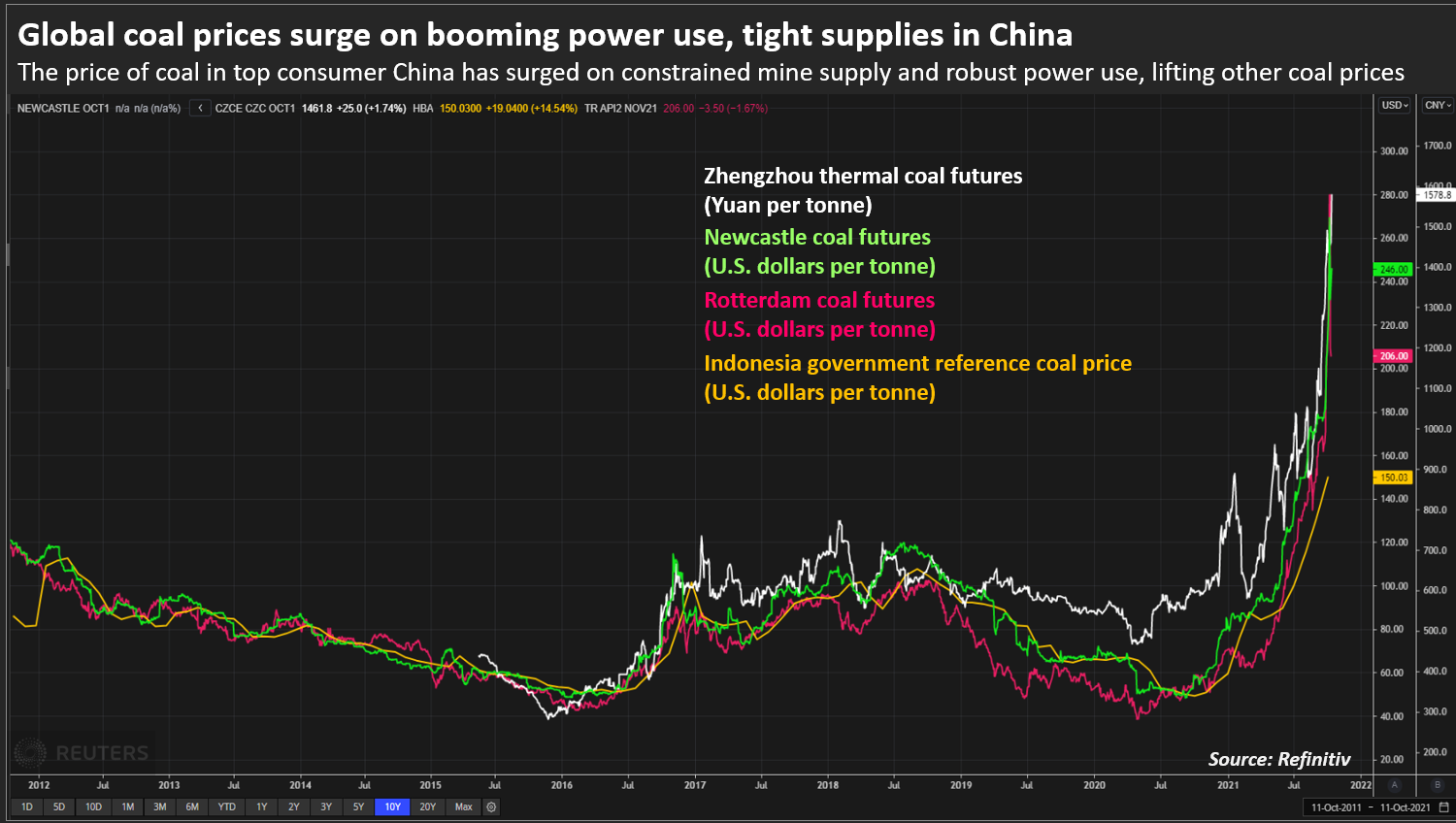 Global coal prices surge on booming power use, tight supplies in China